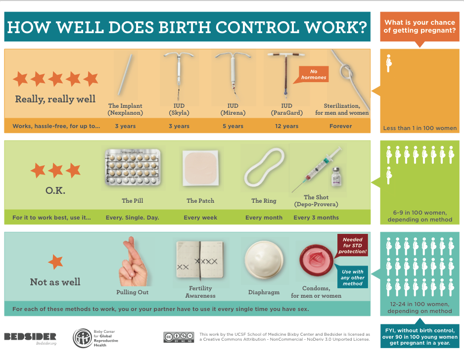 Best options of birth control